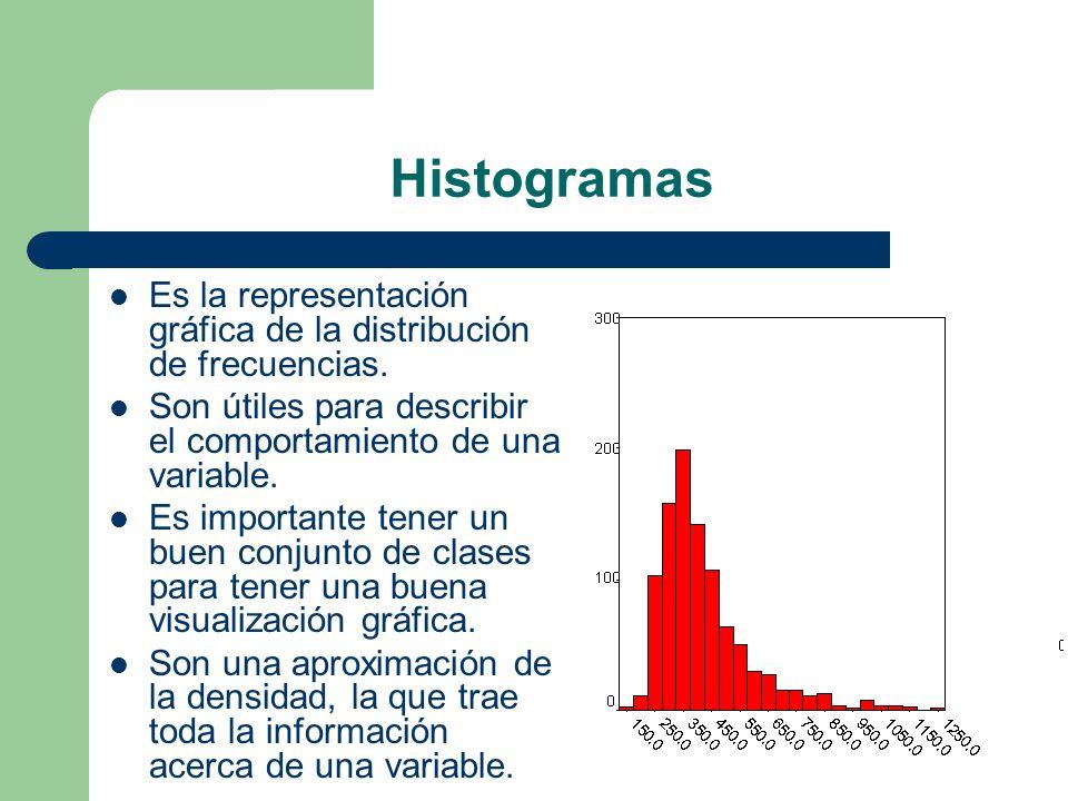 Histogramas Es la representación gráfica de la distribución de frecuencias. Son útiles para describir el comportamiento de una variable. Es importante