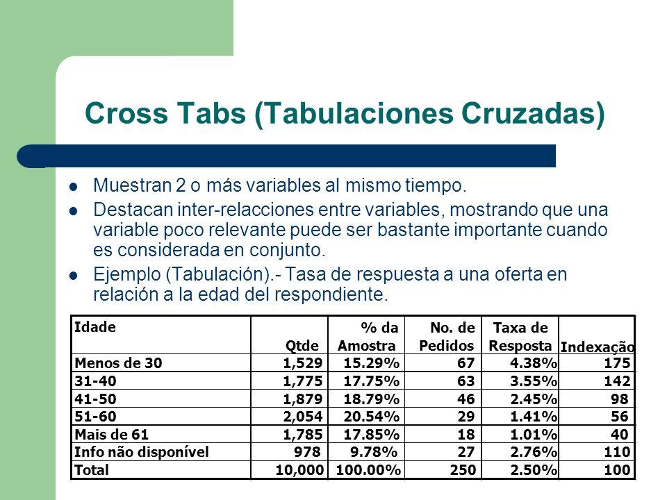 Cross Tabs (Tabulaciones Cruzadas) Muestran 2 o más variables al mismo tiempo. Destacan inter-relacciones entre variables, mostrando que una variable