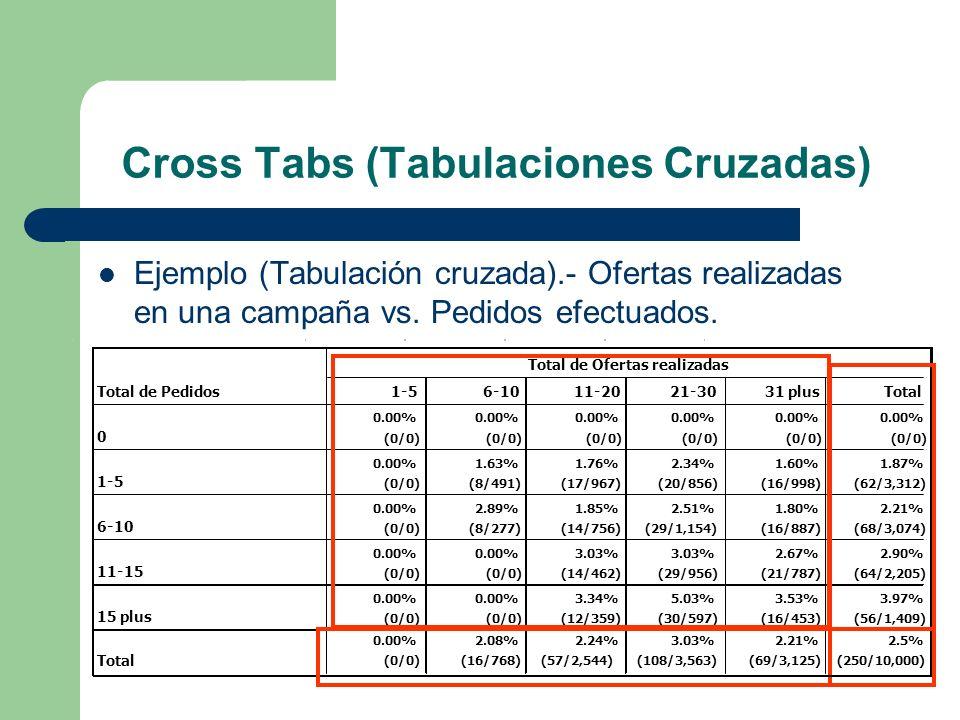 Cross Tabs (Tabulaciones Cruzadas) Ejemplo (Tabulación cruzada).- Ofertas realizadas en una campaña vs. Pedidos efectuados.
