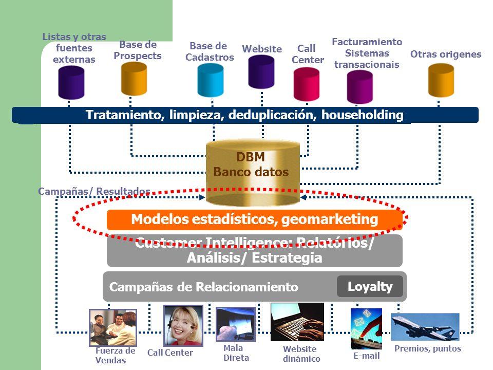 Tratamiento, limpieza, deduplicación, householding Listas y otras fuentes externas Call Center Facturamiento Sistemas transacionais Base de Prospects