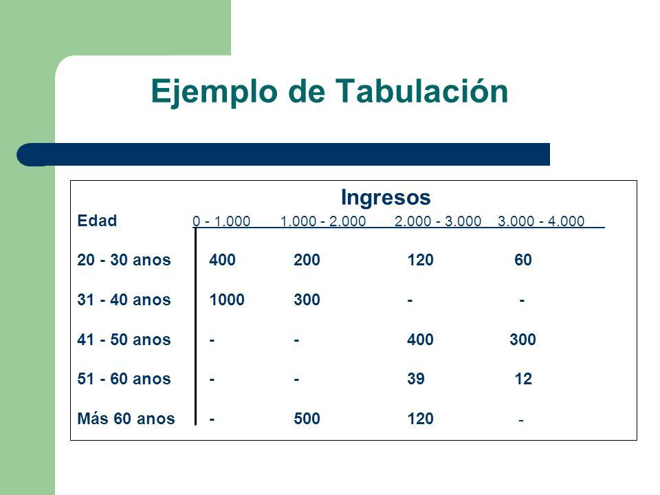Ejemplo de Tabulación Ingresos Edad 0 - 1.000 1.000 - 2.000 2.000 - 3.000 3.000 - 4.000 20 - 30 anos400 200120 60 31 - 40 anos1000 300- - 41 - 50 anos
