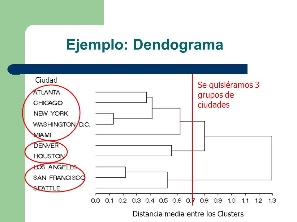 Ejemplo: Dendograma Distancia media entre los Clusters Ciudad Se quisiéramos 3 grupos de ciudades