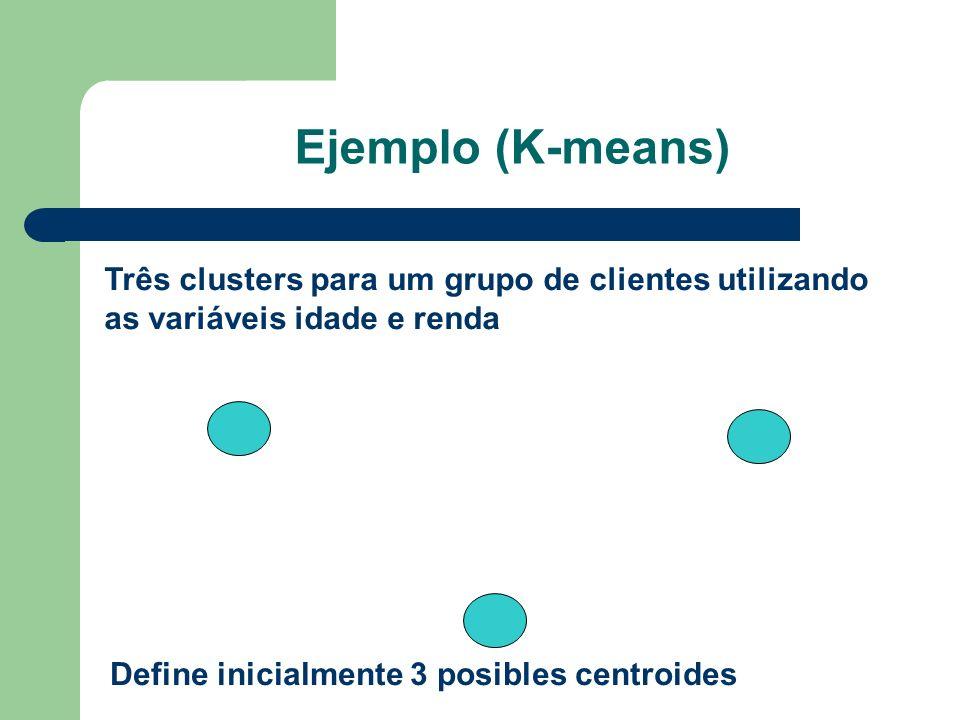 Define inicialmente 3 posibles centroides Ejemplo (K-means) Três clusters para um grupo de clientes utilizando as variáveis idade e renda