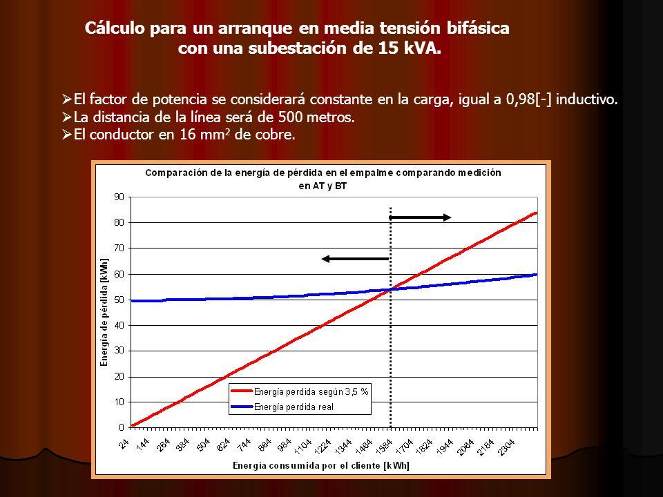 Cálculo para un arranque en media tensión bifásica con una subestación de 15 kVA. El factor de potencia se considerará constante en la carga, igual a