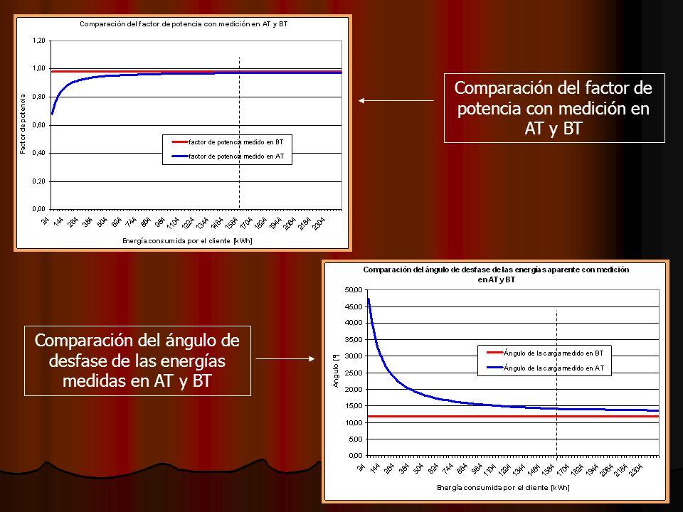 Comparación del factor de potencia con medición en AT y BT Comparación del ángulo de desfase de las energías medidas en AT y BT