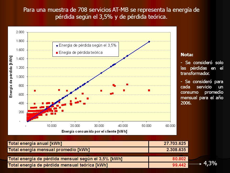 Para una muestra de 708 servicios AT-MB se representa la energía de pérdida según el 3,5% y de pérdida teórica. Nota: - Se consideró solo las pérdidas