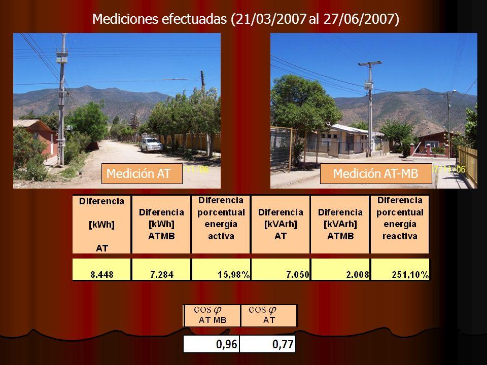 Mediciones efectuadas (21/03/2007 al 27/06/2007) Medición ATMedición AT-MB
