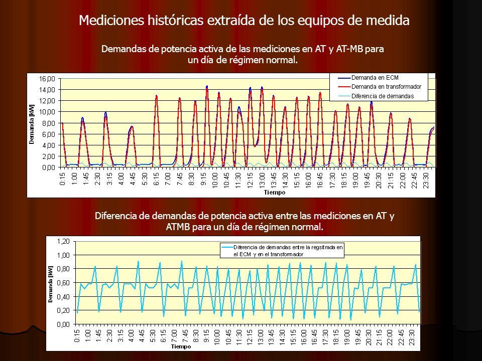 Mediciones históricas extraída de los equipos de medida Demandas de potencia activa de las mediciones en AT y AT-MB para un día de régimen normal. Dif