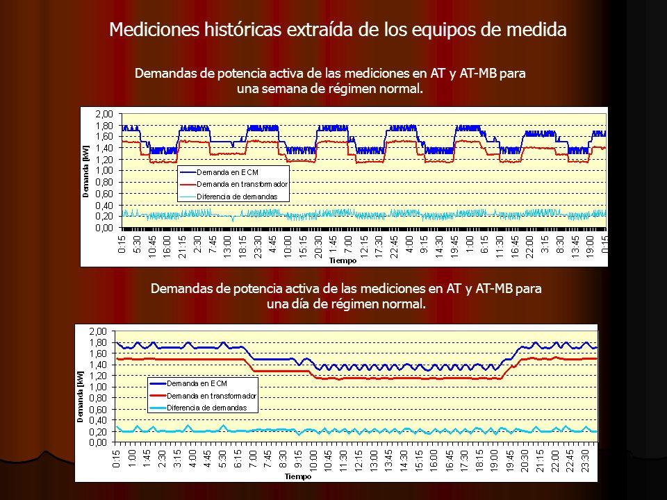 Mediciones históricas extraída de los equipos de medida Demandas de potencia activa de las mediciones en AT y AT-MB para una semana de régimen normal.