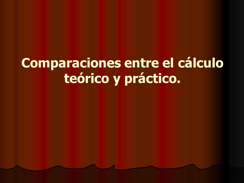 Comparaciones entre el cálculo teórico y práctico.