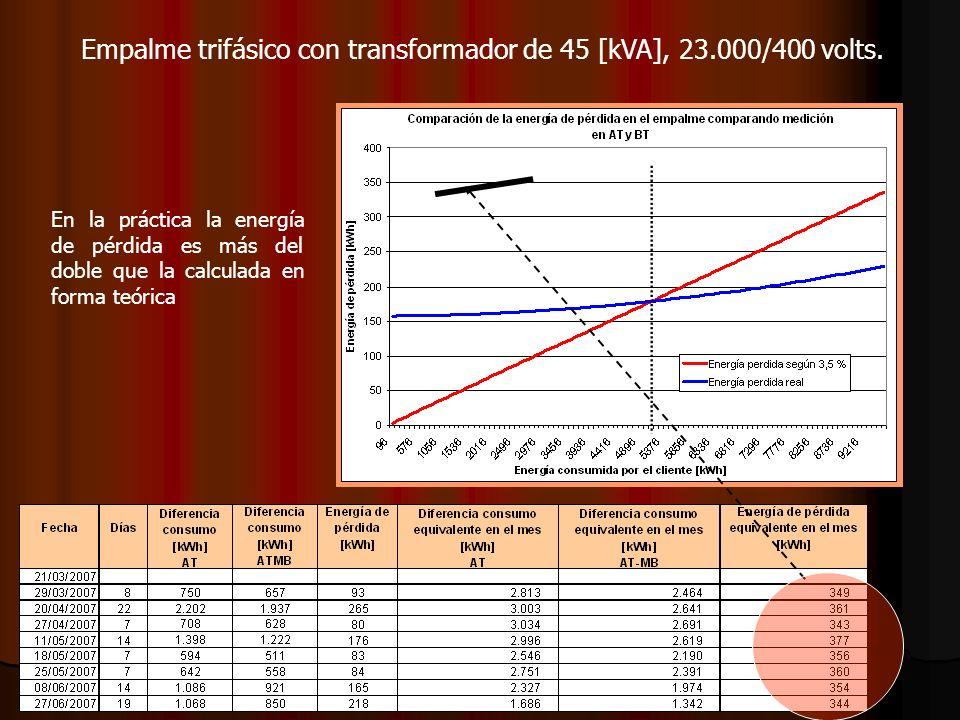 En la práctica la energía de pérdida es más del doble que la calculada en forma teórica Empalme trifásico con transformador de 45 [kVA], 23.000/400 vo