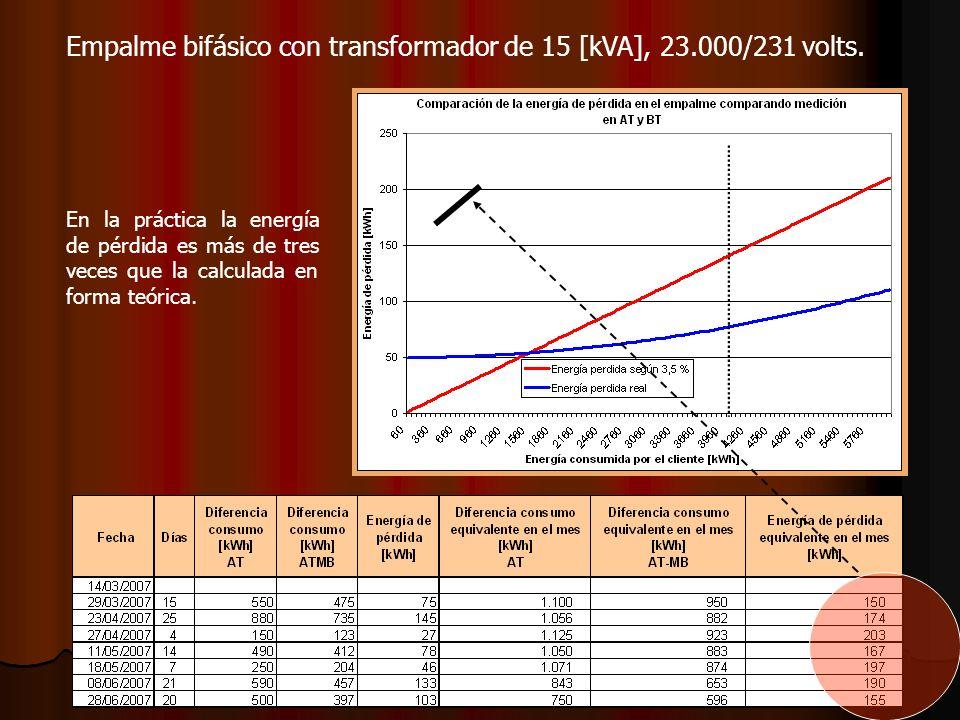 En la práctica la energía de pérdida es más de tres veces que la calculada en forma teórica. Empalme bifásico con transformador de 15 [kVA], 23.000/23