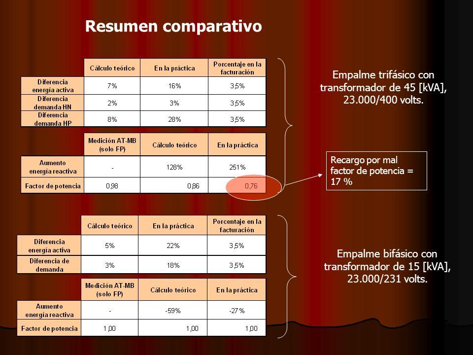 Resumen comparativo Recargo por mal factor de potencia = 17 % Empalme trifásico con transformador de 45 [kVA], 23.000/400 volts. Empalme bifásico con