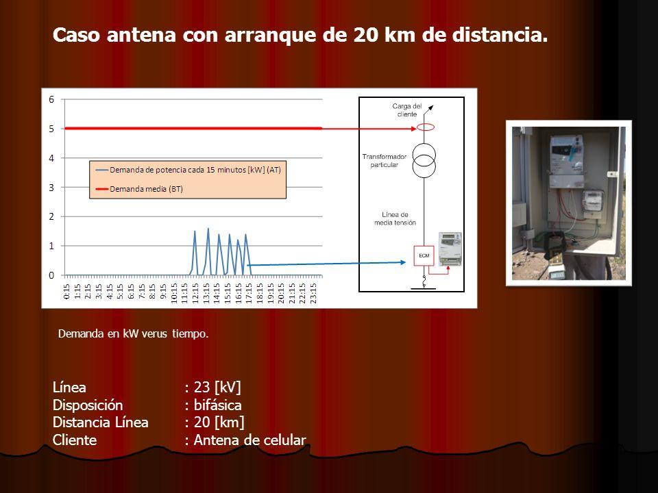 Caso antena con arranque de 20 km de distancia. Demanda en kW verus tiempo. Línea: 23 [kV] Disposición: bifásica Distancia Línea: 20 [km] Cliente: Ant