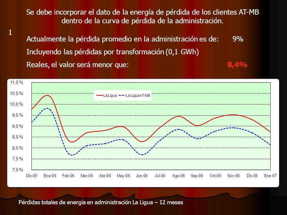 Se debe incorporar el dato de la energía de pérdida de los clientes AT-MB dentro de la curva de pérdida de la administración. Actualmente la pérdida p