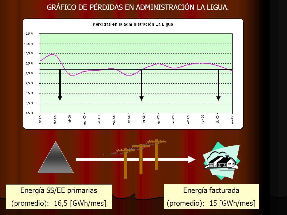 GRÁFICO DE PÉRDIDAS EN ADMINISTRACIÓN LA LIGUA. Energía SS/EE primarias (promedio): 16,5 [GWh/mes] Energía facturada (promedio): 15 [GWh/mes]