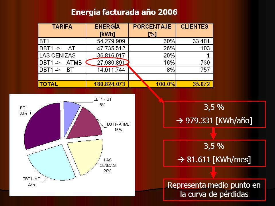 Energía facturada año 2006 3,5 % 979.331 [KWh/año] 3,5 % 81.611 [KWh/mes] Representa medio punto en la curva de pérdidas