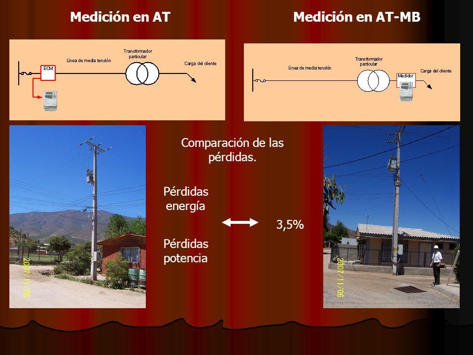 Medición en ATMedición en AT-MB Pérdidas energía 3,5% Pérdidas potencia Comparación de las pérdidas.