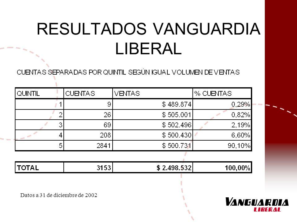 RESULTADOS VANGUARDIA LIBERAL Datos a 31 de diciembre de 2002