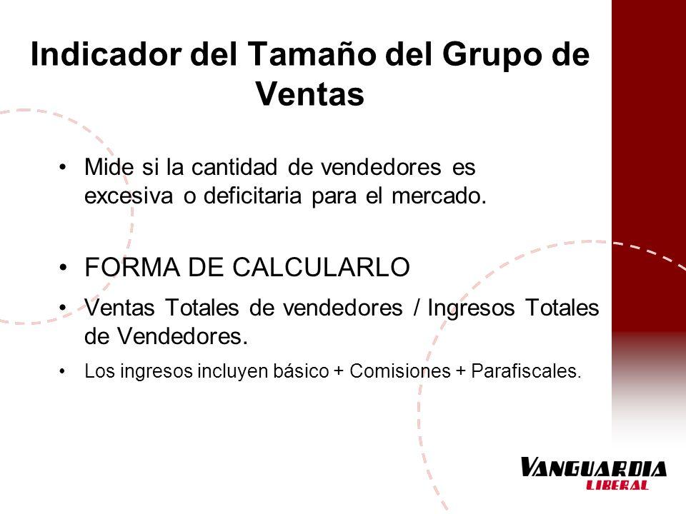 Indicador del Tamaño del Grupo de Ventas Mide si la cantidad de vendedores es excesiva o deficitaria para el mercado. FORMA DE CALCULARLO Ventas Total