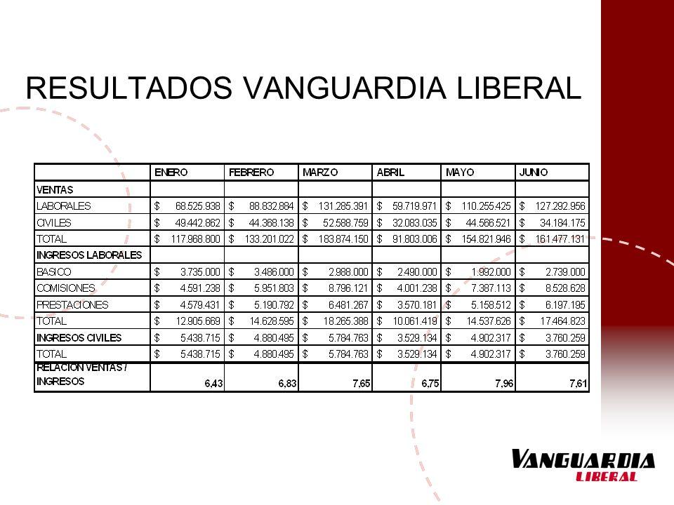 RESULTADOS VANGUARDIA LIBERAL