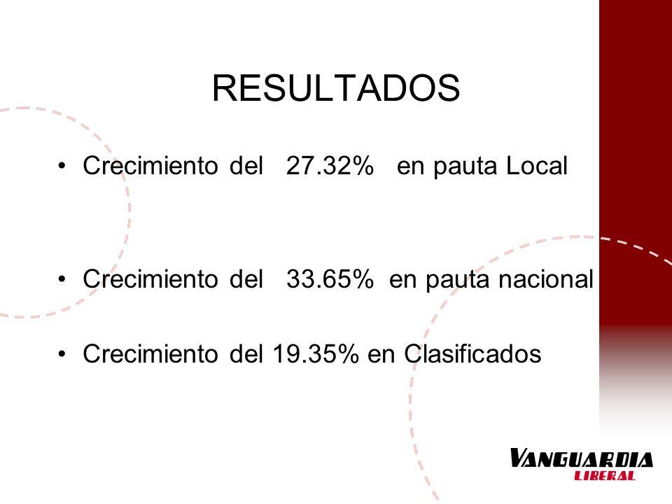RESULTADOS Crecimiento del 27.32% en pauta Local Crecimiento del 33.65% en pauta nacional Crecimiento del 19.35% en Clasificados