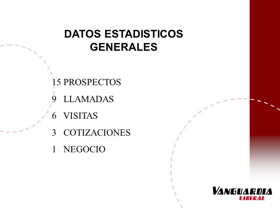 DATOS ESTADISTICOS GENERALES 15 PROSPECTOS 9 LLAMADAS 6 VISITAS 3 COTIZACIONES 1 NEGOCIO