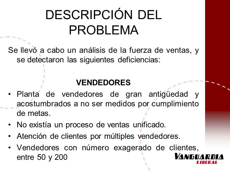 DESCRIPCIÓN DEL PROBLEMA Se llevó a cabo un análisis de la fuerza de ventas, y se detectaron las siguientes deficiencias: VENDEDORES Planta de vendedo