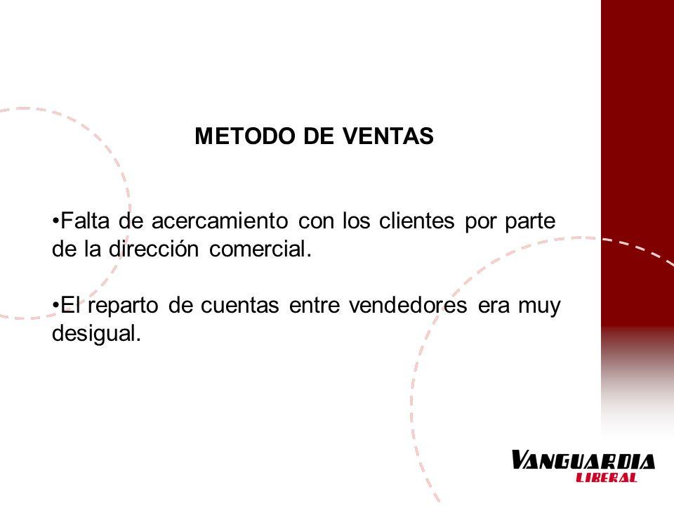 METODO DE VENTAS Falta de acercamiento con los clientes por parte de la dirección comercial. El reparto de cuentas entre vendedores era muy desigual.