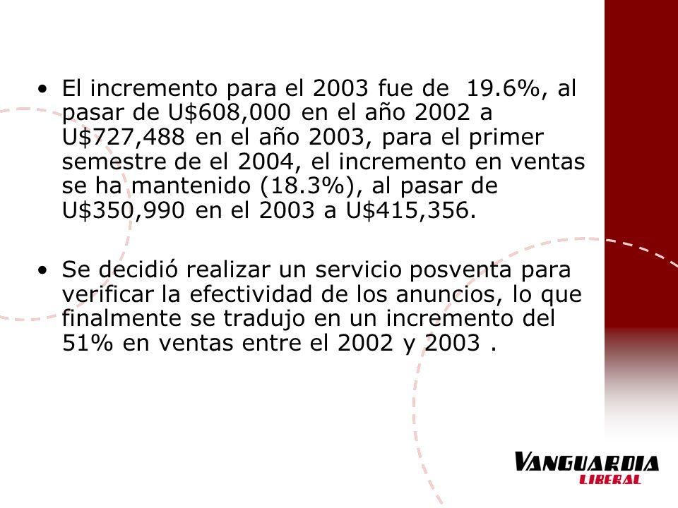 El incremento para el 2003 fue de 19.6%, al pasar de U$608,000 en el año 2002 a U$727,488 en el año 2003, para el primer semestre de el 2004, el incre