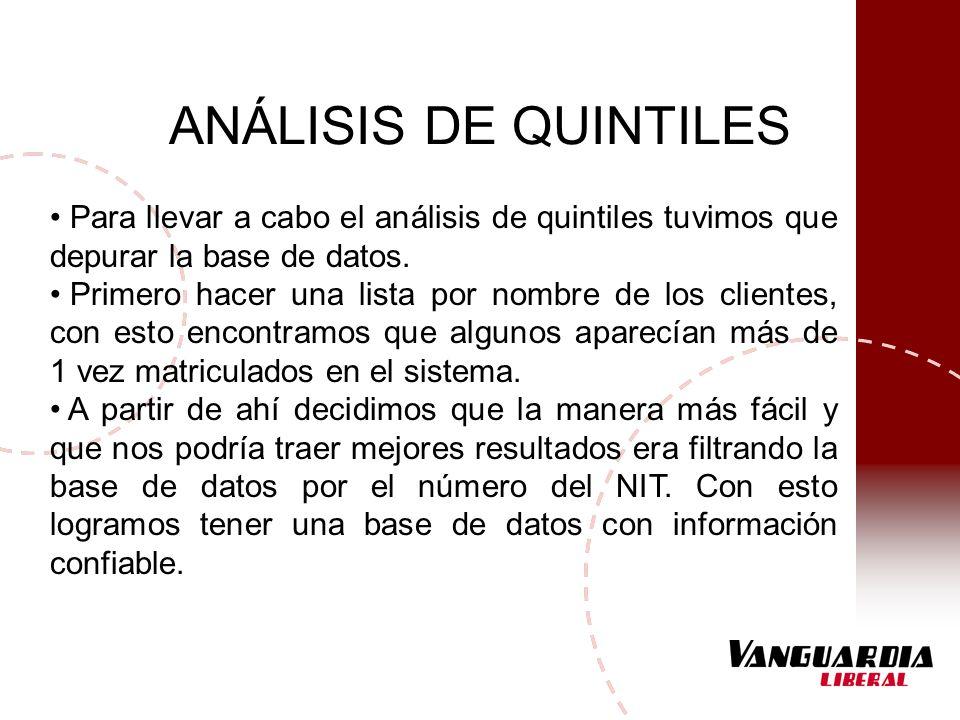 ANÁLISIS DE QUINTILES Para llevar a cabo el análisis de quintiles tuvimos que depurar la base de datos. Primero hacer una lista por nombre de los clie