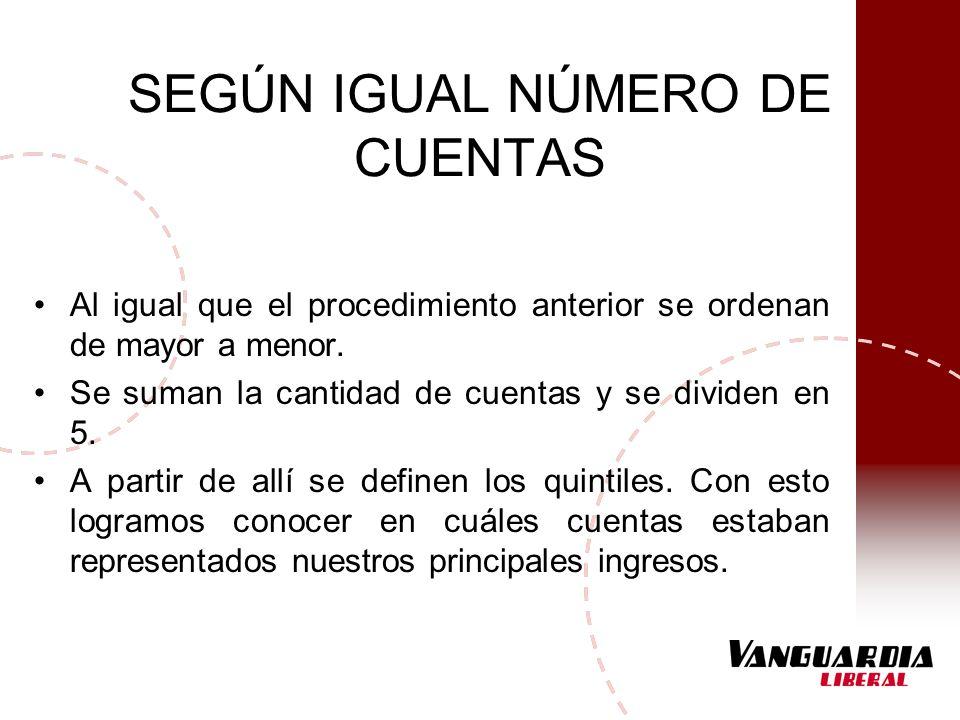 SEGÚN IGUAL NÚMERO DE CUENTAS Al igual que el procedimiento anterior se ordenan de mayor a menor. Se suman la cantidad de cuentas y se dividen en 5. A