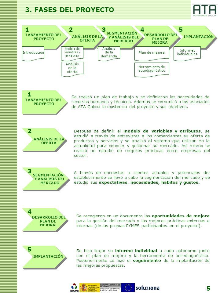 5 3. FASES DEL PROYECTO SEGMENTACIÓN Y ANÁLISIS DEL MERCADO DESARROLLO DEL PLAN DE IMPLANTACIÓNANÁLISIS DE LA OFERTA LANZAMIENTO DEL PROYECTO MEJORA A