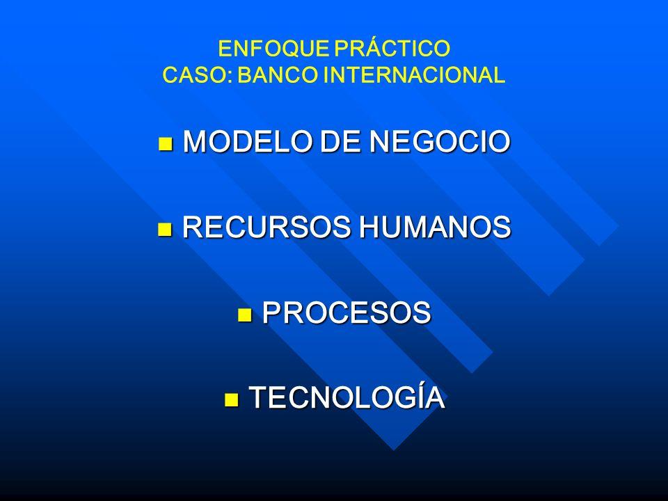 ENFOQUE PRÁCTICO CASO: BANCO INTERNACIONAL MODELO DE NEGOCIO MODELO DE NEGOCIO RECURSOS HUMANOS RECURSOS HUMANOS PROCESOS PROCESOS TECNOLOGÍA TECNOLOGÍA