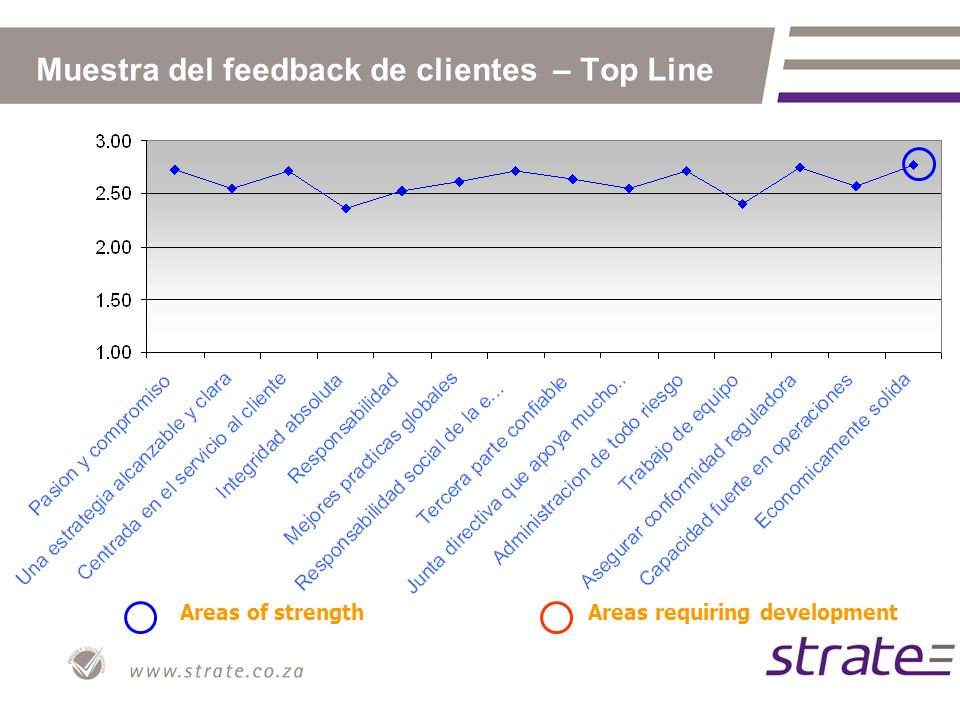 Areas of strengthAreas requiring development Muestra del feedback de clientes – Top Line