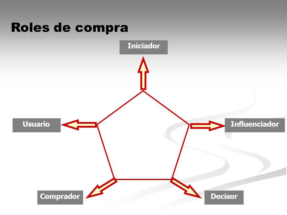 Iniciador CompradorDecisor Roles de compra InfluenciadorUsuario