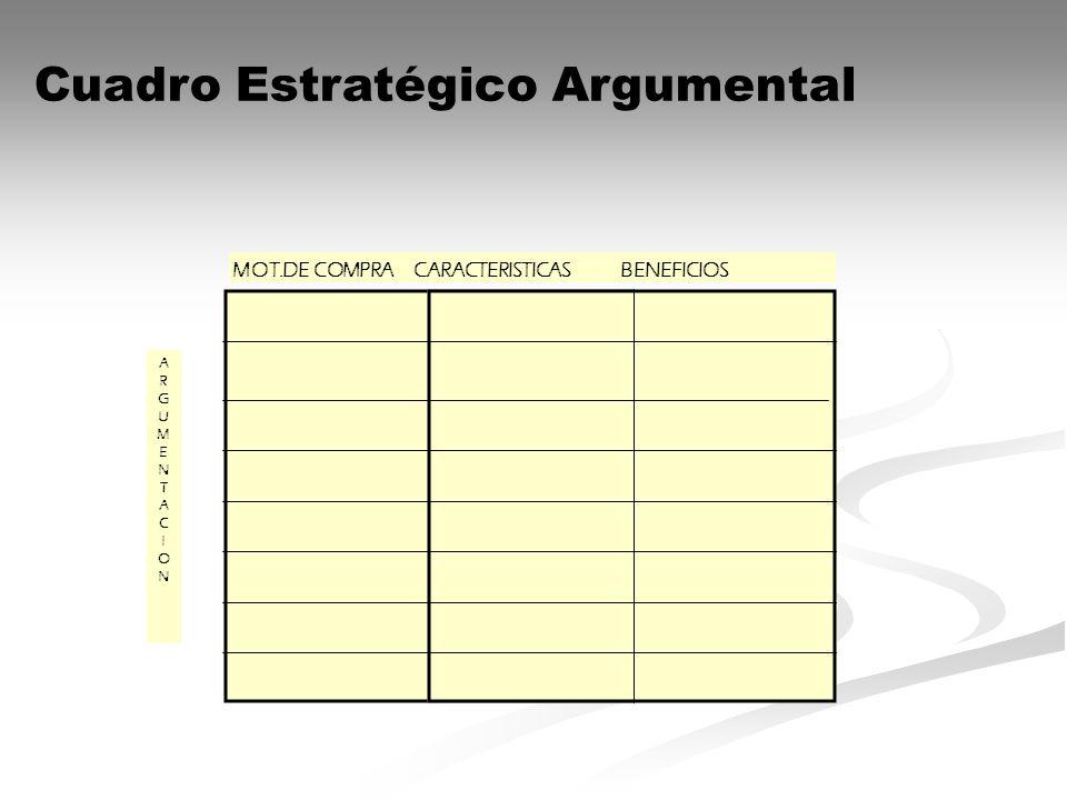 MOT.DE COMPRA CARACTERISTICAS BENEFICIOS ARGUMENTACIONARGUMENTACION Cuadro Estratégico Argumental