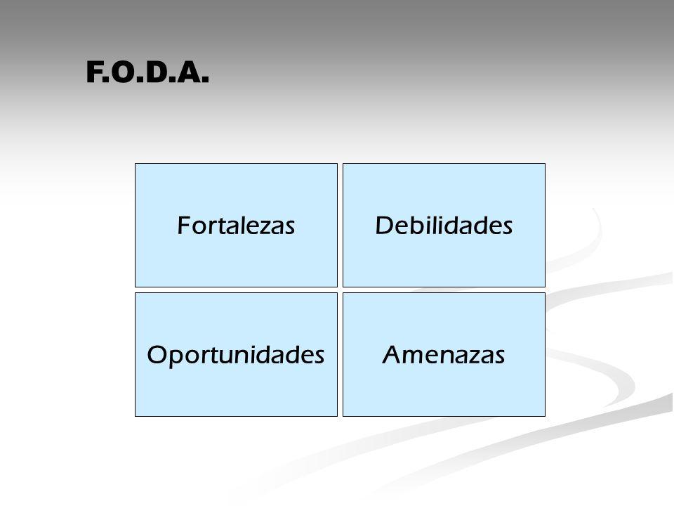 FortalezasDebilidades OportunidadesAmenazas F.O.D.A.