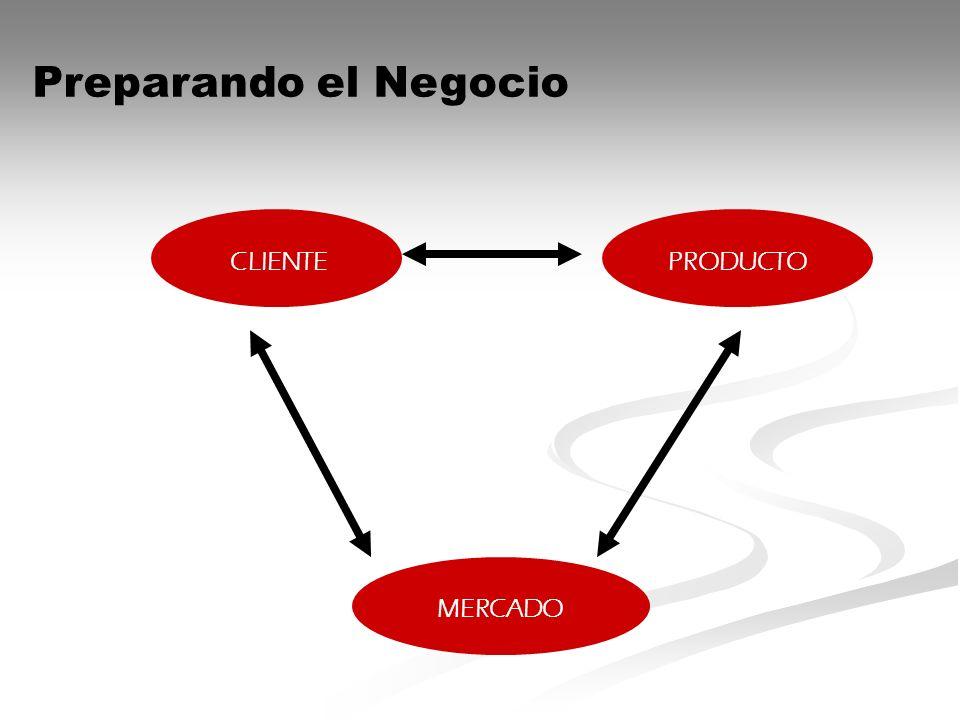 Preparando el Negocio CLIENTEPRODUCTO MERCADO