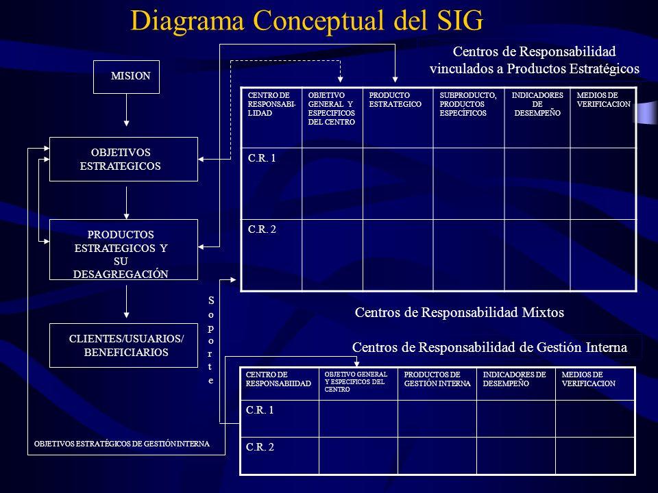 MISION OBJETIVOS ESTRATEGICOS PRODUCTOS ESTRATEGICOS Y SU DESAGREGACIÓN CLIENTES/USUARIOS/ BENEFICIARIOS C.R. 2 C.R. 1 MEDIOS DE VERIFICACION INDICADO