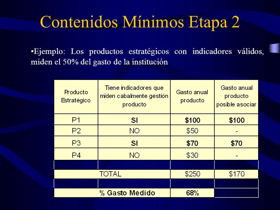 Ejemplo: Los productos estratégicos con indicadores válidos, miden el 50% del gasto de la institución Contenidos Mínimos Etapa 2