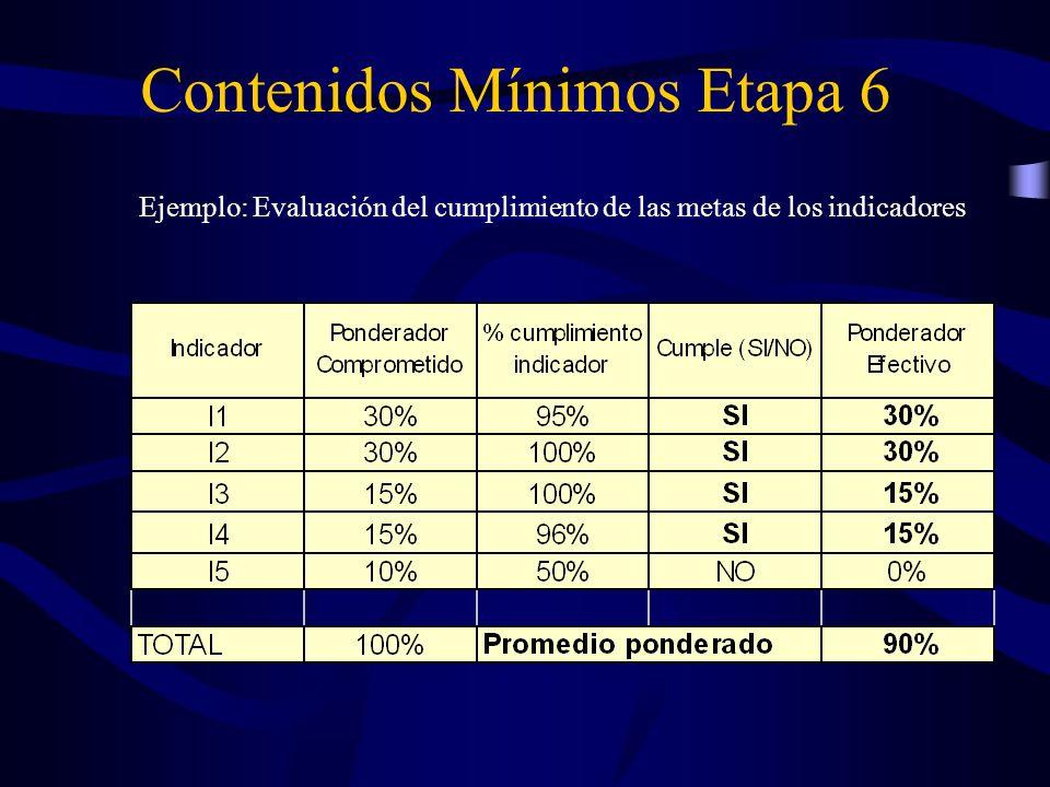 Ejemplo: Evaluación del cumplimiento de las metas de los indicadores