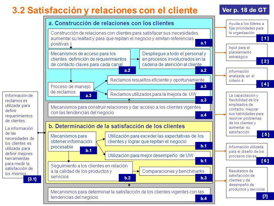 b. Determinación de la satisfacción de los clientes a. Construcción de relaciones con los clientes 3.2 Satisfacción y relaciones con el cliente Ayuda
