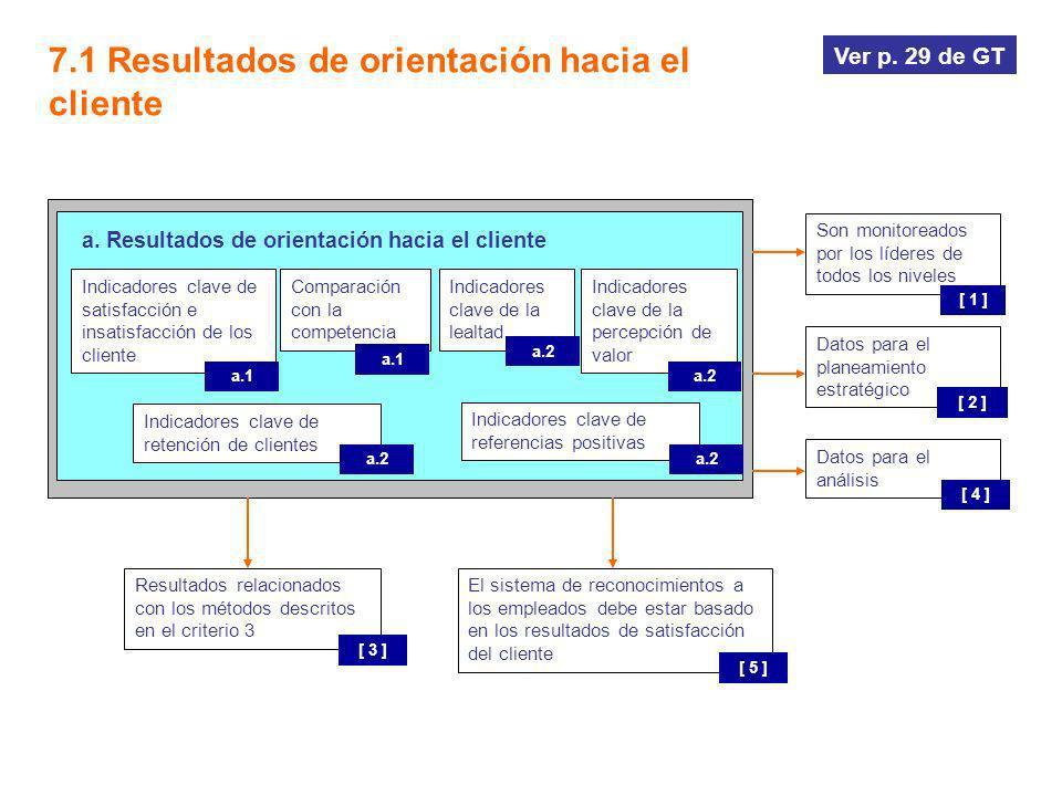 a. Resultados de orientación hacia el cliente 7.1 Resultados de orientación hacia el cliente Son monitoreados por los líderes de todos los niveles [ 1