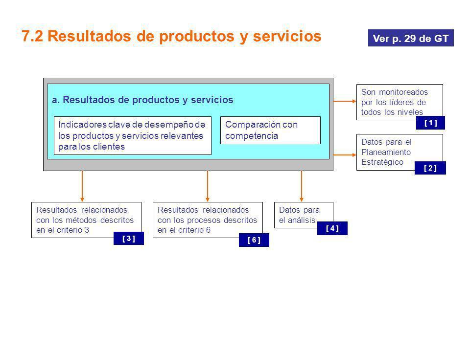 a. Resultados de productos y servicios 7.2 Resultados de productos y servicios Indicadores clave de desempeño de los productos y servicios relevantes