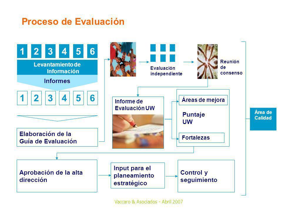 Vaccaro & Asociados - Abril 2007 Levantamiento de Información Input para el planeamiento estratégico Área de Calidad Control y seguimiento 123456 Info