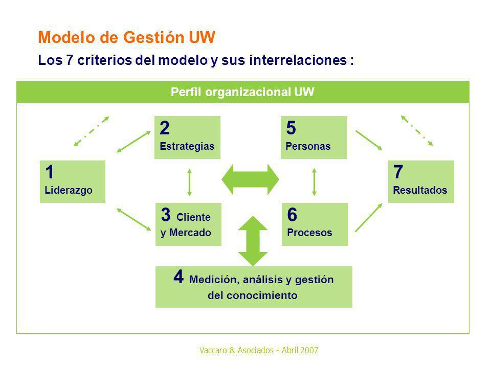 Vaccaro & Asociados - Abril 2007 Los 7 criterios del modelo y sus interrelaciones : Modelo de Gestión UW 4 Medición, análisis y gestión del conocimien
