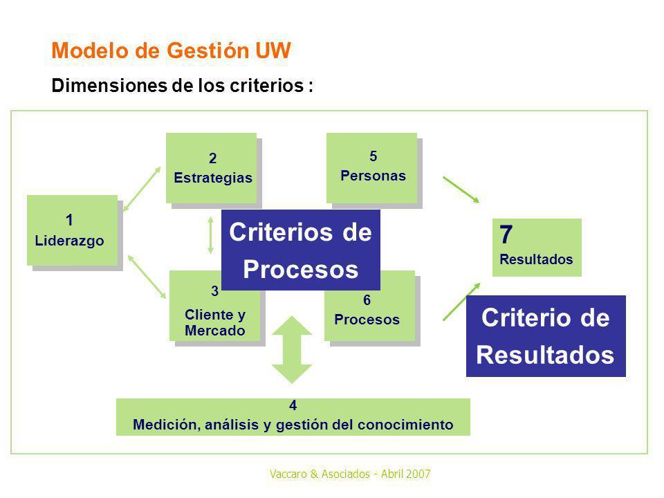 Vaccaro & Asociados - Abril 2007 4 Medición, análisis y gestión del conocimiento 3 Cliente y Mercado 2 Estrategias 1 Liderazgo 7 Resultados 6 Procesos
