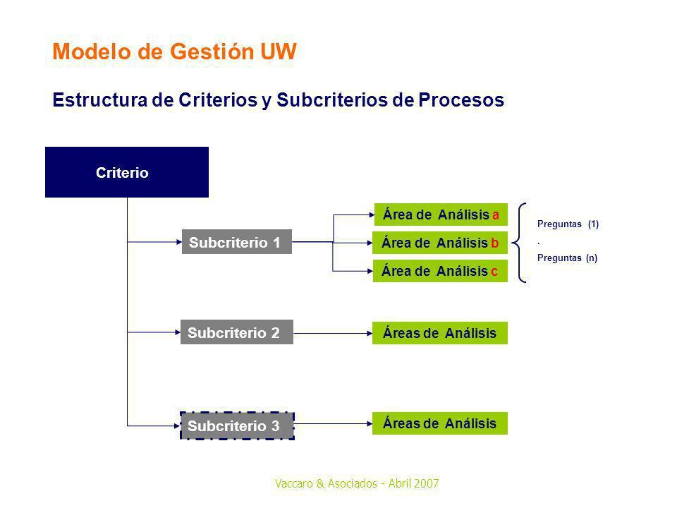 Vaccaro & Asociados - Abril 2007 Criterio 3 : Orientación hacia el cliente y mercado Garantizar que los productos/ servicios actuales sean adecuados y permitan desarrollar nuevas oportunidades de mercado e incidan en decisiones de compra.
