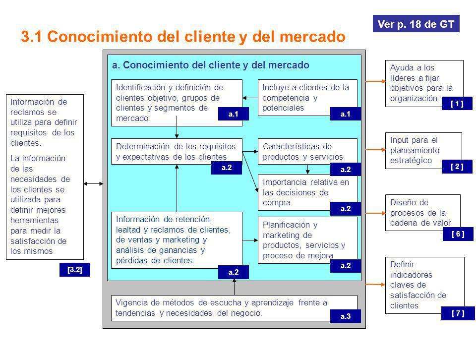 a. Conocimiento del cliente y del mercado 3.1 Conocimiento del cliente y del mercado Ayuda a los líderes a fijar objetivos para la organización [ 1 ]